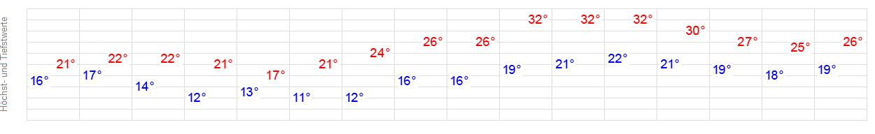 Wetter Mörfelden Walldorf 7 Tage