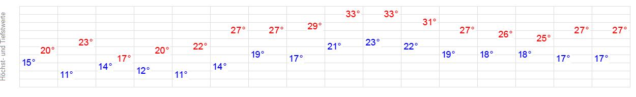 Wetter Weinheim 14 Tage