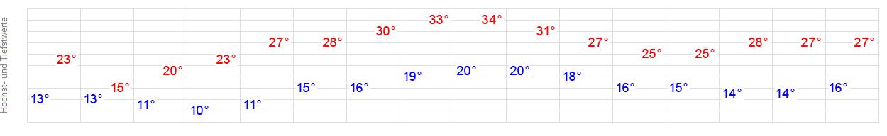 Wetter Fellbach 14 Tage