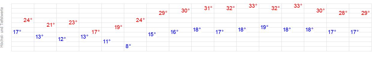 Wetter Tiengen 7 Tage