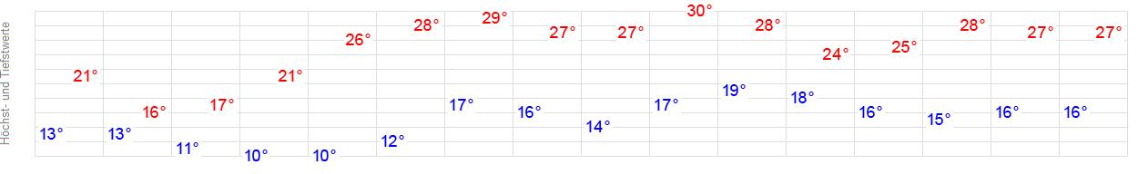 Wetter Schwabach 16 Tage