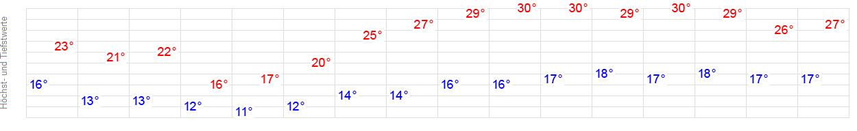 14 Tage Wetter Schwabach