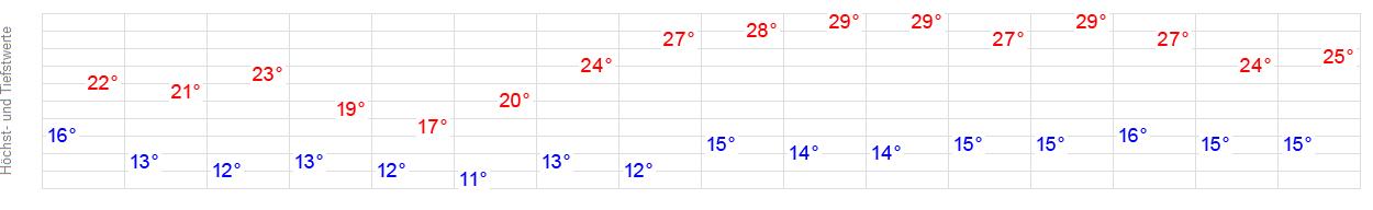 Wetter Bad Staffelstein 14 Tage
