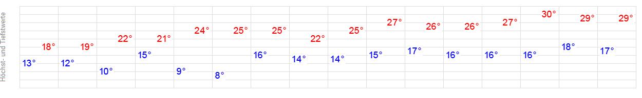 Wetter In Kitzingen 7 Tage