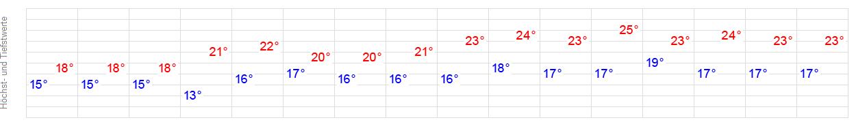 Wetter Scheveningen 14 Tage