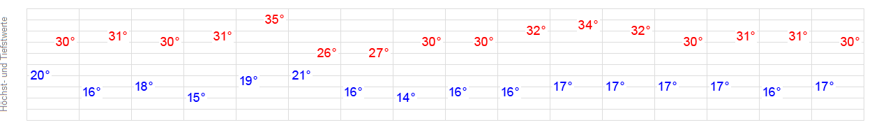 Wetter Alzenau 16 Tage