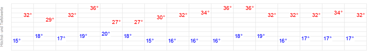 Wetterbericht Oberkirch