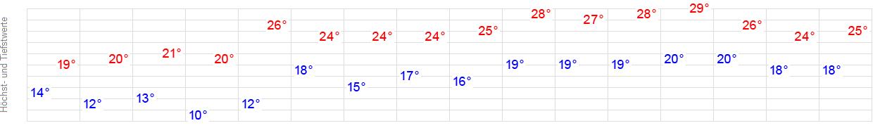 Wetter Beelitz