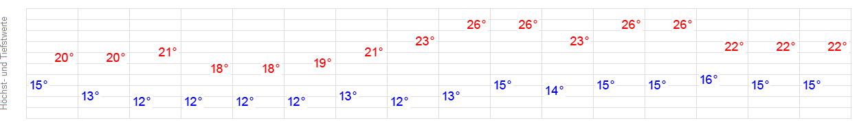 Wetter Wolfhagen 14 Tage