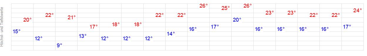 Wetter Spenge 14 Tage
