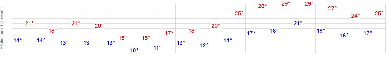 Wetter Plettenberg 14 Tage