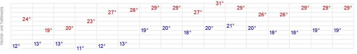 Wetter Gernsheim