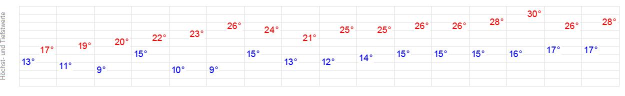 Wetter Neumagen Dhron 8 Tage
