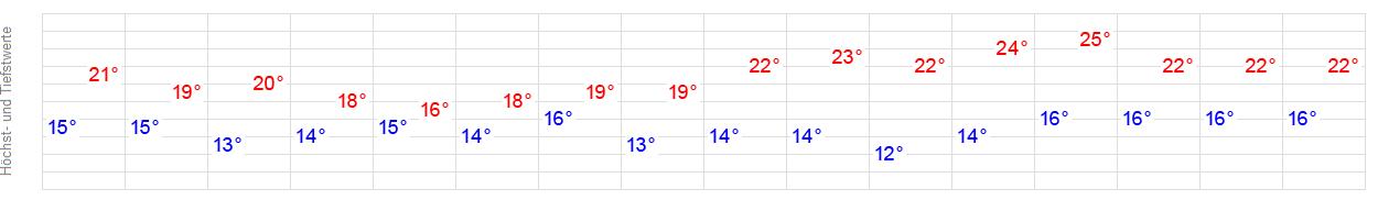Wetter Tönning 14 Tage
