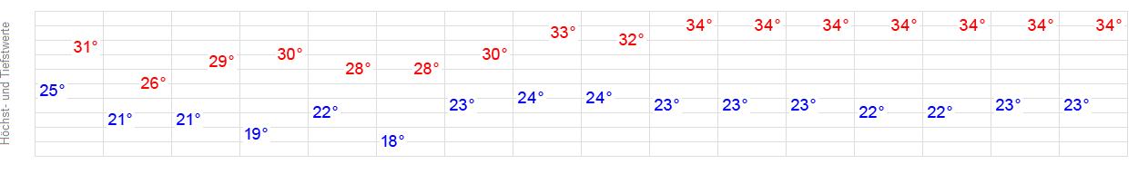 Wetter Colonia Sant Jordi 16 Tage