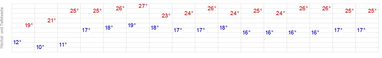 Wetter Gedern 7 Tage