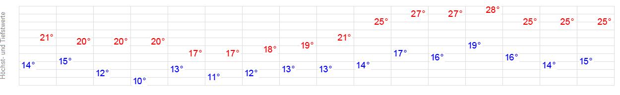 ?diagram=tt&gid=x3508&iid=x3508&pid=p_city_local&sid=LongTerm&t=1402&w=1212