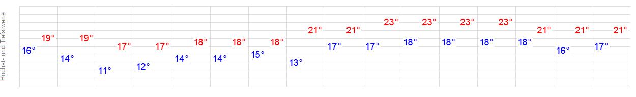 14-Tage-Wetter Callantsoog - WetterOnline  14-Tage-Wetter ...