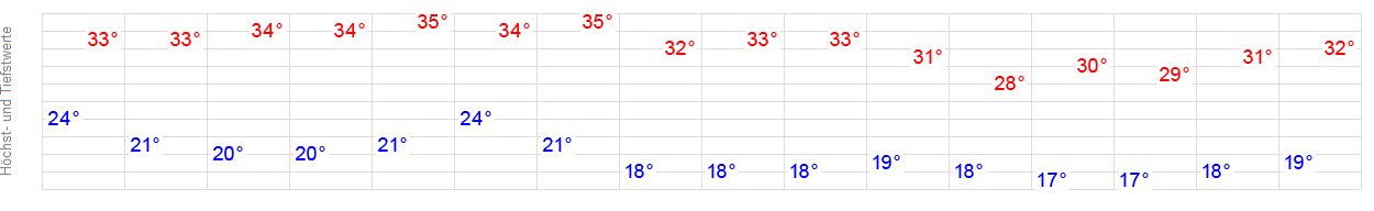 Wetter Grado 14 Tage