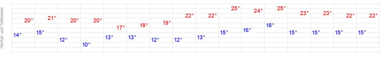 Wetter Ankum 16 Tage
