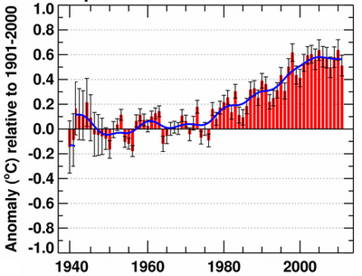 Globaler temperaturanstieg stagniert