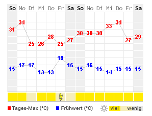 wetter in calw 7 tage