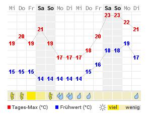 Wetter Marne