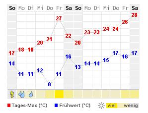 Www.Wetter Bonn 15 Tagetrend