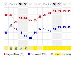 Wettervorhersage Meran 16 Tage