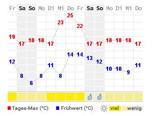 Wetter Kapstadt 16 Tage