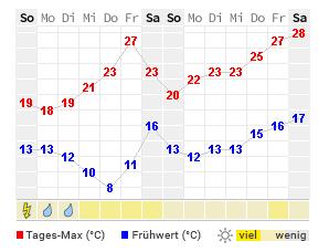 Wetter Nordhorn Heute