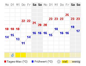 Wetter Zandvoort 14 Tage