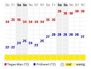 Wetter Side 14 Tage