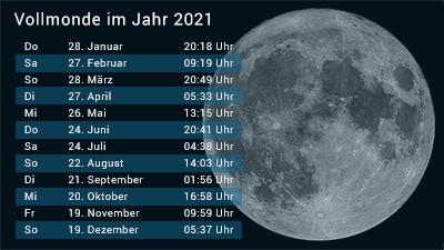 Wann Ist Der Nächste Vollmond 2021?